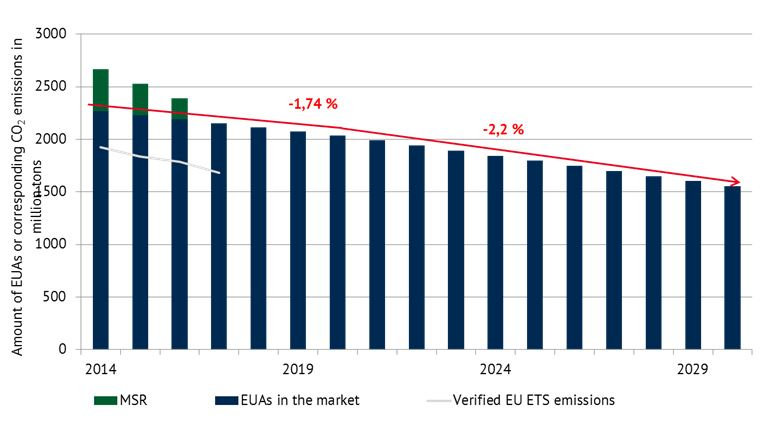 Figure 4: Planned annual quantities of emission allowances [Source: EEA]
