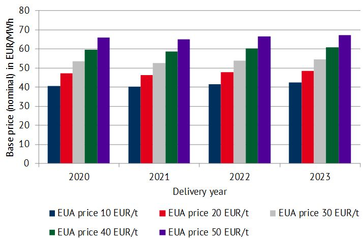 Future base price developments with CO2 price levels ranging from 10 to 50 EUR/MWh [Source: Power2Sim Energy Brainpool]