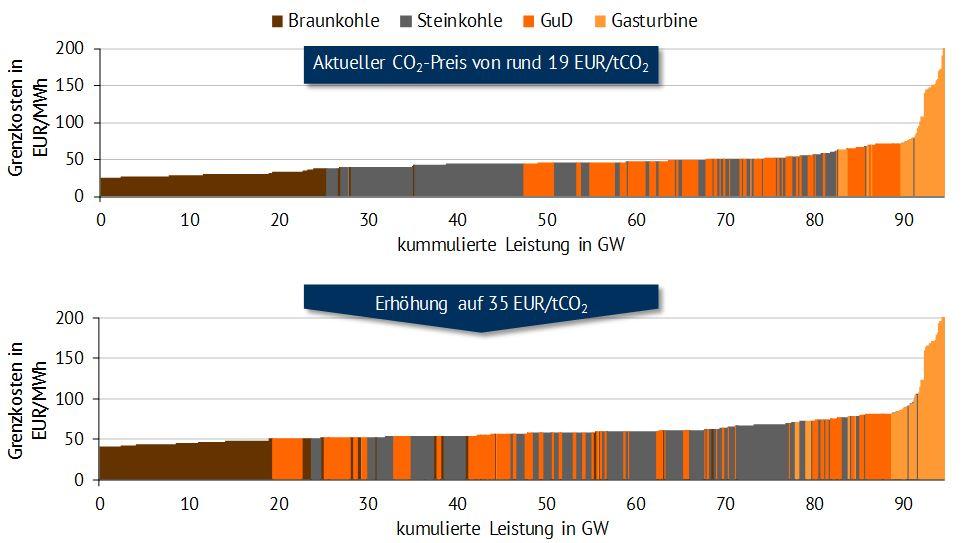Graphische Darstellung des Fuel-Switches [Quelle: Eigene Darstellung nach Montel, EEX]
