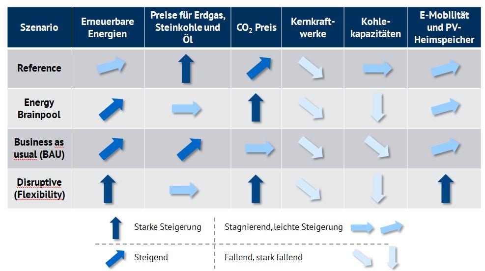 Trends in den unterschiedlichen Szenarien ausgewählter EU-Staaten, Quelle: Energy Brainpool