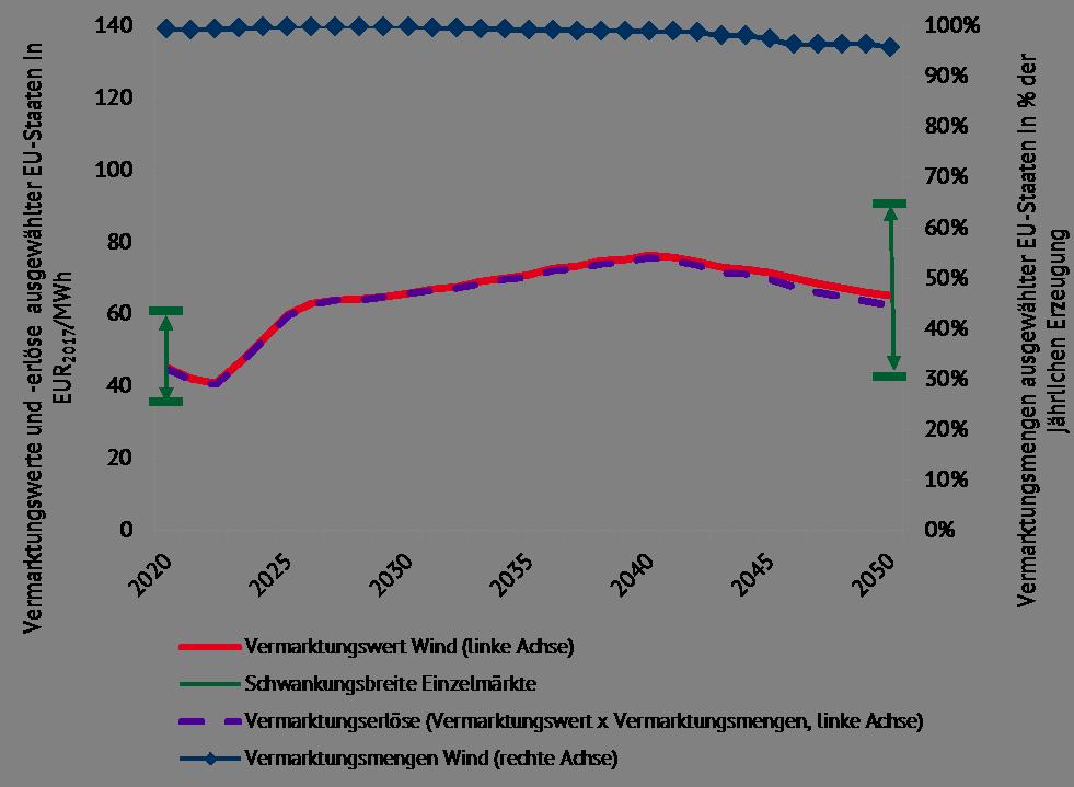 Vermarktungswerte und -mengen für Wind in ausgewählten EU-Staaten im Durchschnitt, Quelle: Energy Brainpool