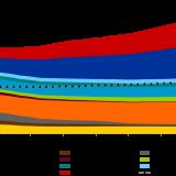 """Abbildung 1: installierte Erzeugungskapazitäten in EU-28 (zzgl. NO und CH) nach Energieträger, Quelle: Energy Brainpool, """"Energy, transport and GHG emissions Trends to 2050 – Reference Scenario 2016"""" [1], """"TYNDP 2018"""" [4]"""