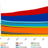 Figure 1: Installed generation capacities in EU 28 (incl. NO and CH) by energy carrier; Source: Energy Brainpool,
