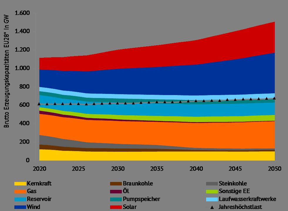 """Installierte Erzeugungskapazitäten in EU-28 (zzgl. NO und CH) nach Energieträger, Quelle: Energy Brainpool, """"Energy, transport and GHG emissions Trends to 2050 – Reference Scenario 2016"""" [1], """"TYNDP 2018"""" [4]"""