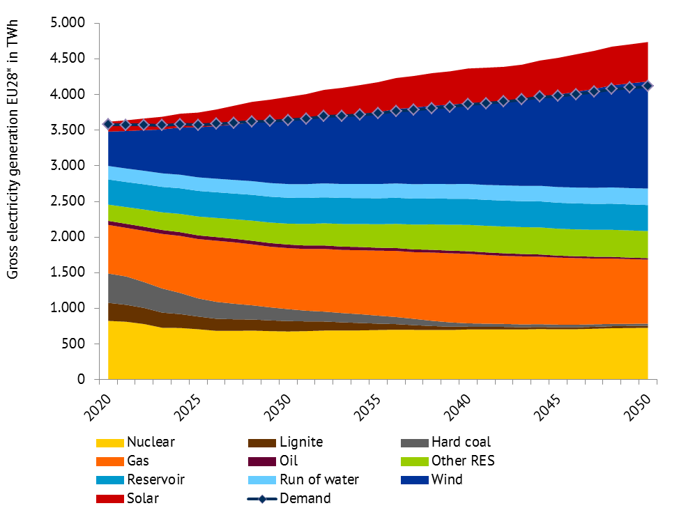 "Gross electricity generation of generating technologies and gross electricity demand in EU 28 (incl. NO and CH); Source: Energy Brainpool, ""Energy, transport and GHG emissions Trends to 2050 - Reference Scenario 2016"" "" [1] , ""TYNDP 2018"" [4]"