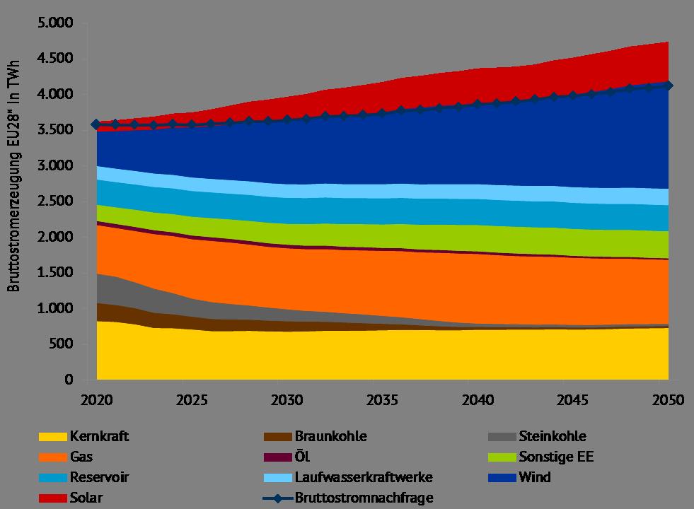 """Bruttostromerzeugung und -nachfrage nach Energieträgern EU-28 (zzgl. NO und CH), Quelle: Energy Brainpool, """"Energy, transport and GHG emissions Trends to 2050 – Reference Scenario 2016"""", """"TYNDP 2018"""" [4]"""