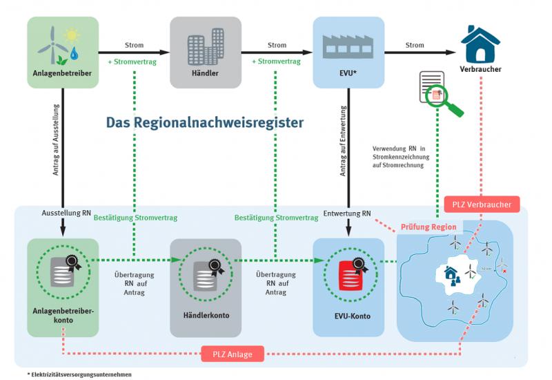 Die Prozesse rund um Regionalnachweise und das Regionalnachweisregister (Quelle: UBA)