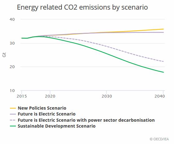 Energiebezogene CO2-Emissionen nach Szenario in Gt (Quelle: IEA)
