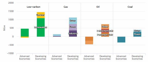 Veränderung des gesamten Primärenergiebedarfs in Mtoe von 2017 bis 2040 im NPS des WEO 2018 (Quelle: IEA)