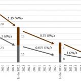 Zeitverlauf des Kohleausstiegs in Deutschland laut Kohlekommission (Quelle Energy Brainpool)