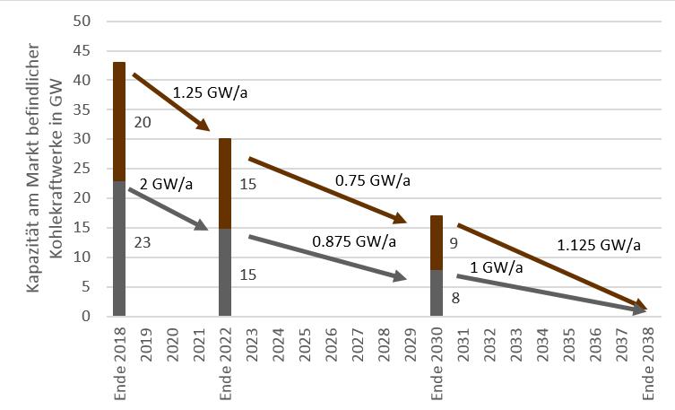 Zeitverlauf des Kohleausstiegs in Deutschland laut Kohlekommission (Quelle: Energy Brainpool/Montel)