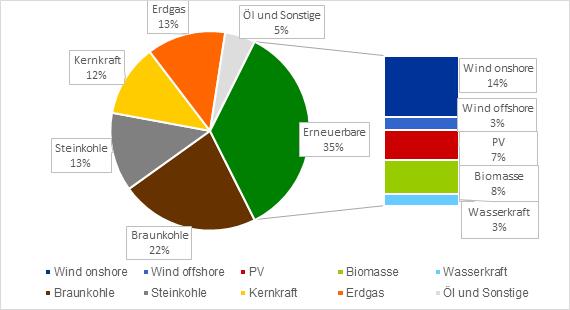 Anteilige Bruttostromerzeugung verschiedener Energieträger in Deutschland 2018 in Prozent (Quelle: Energy Brainpool/Daten der AG Energiebilanzen)
