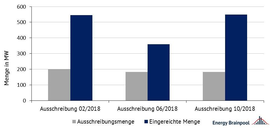 Abbildung 1: Ausschreibungs- und eingereichte Gebotsmengen für PV 2018 [Quelle: eigene Darstellung nach BNetzA]