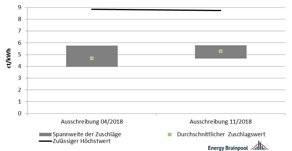 Abbildung 9: Entwicklung der Zuschlagswerte die technologieübergreifenden Ausschreibungen 2018 [Quelle: eigene Darstellung nach BNetzA]
