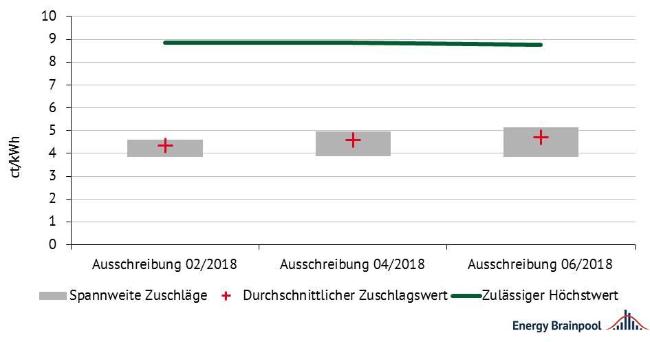 Abbildung 2: Entwicklung der Zuschlagswerte für PV 2018