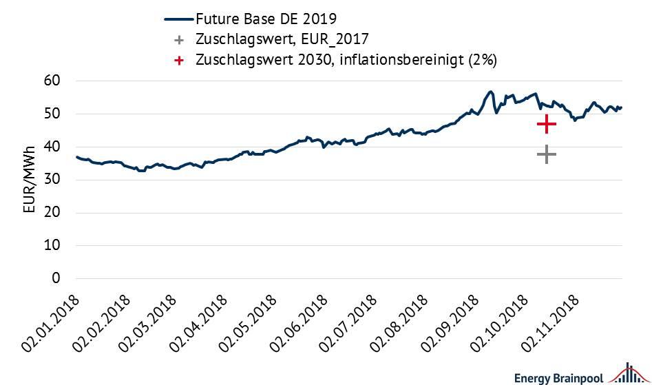 Abbildung 3: Vergleich der Zuschlagwerte mit den Base-Preisen der EEX nach Handelstagen [Quelle: eigene Darstellung nach BNetzA]