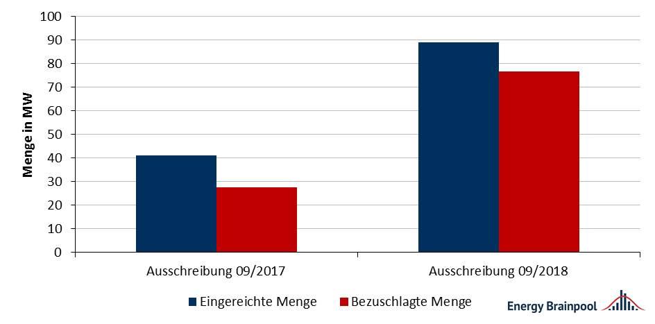 Abbildung 4: Ausschreibungs- und eingereichte Gebotsmengen für Biomasse 2018 [Quelle: eigene Darstellung nach BNetzA]