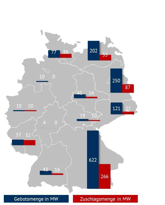 Abbildung 4: regionale Verteilung der Gebots- und Zuschlagsmengen für PV 2018 [Quelle: eigene Darstellung nach BNetzA]