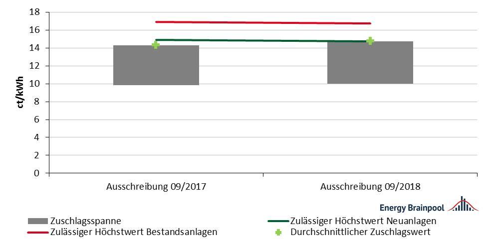 Abbildung 5: Entwicklung der Zuschlagswerte für Biomasse 2018 [Quelle: eigene Darstellung nach BNetzA]
