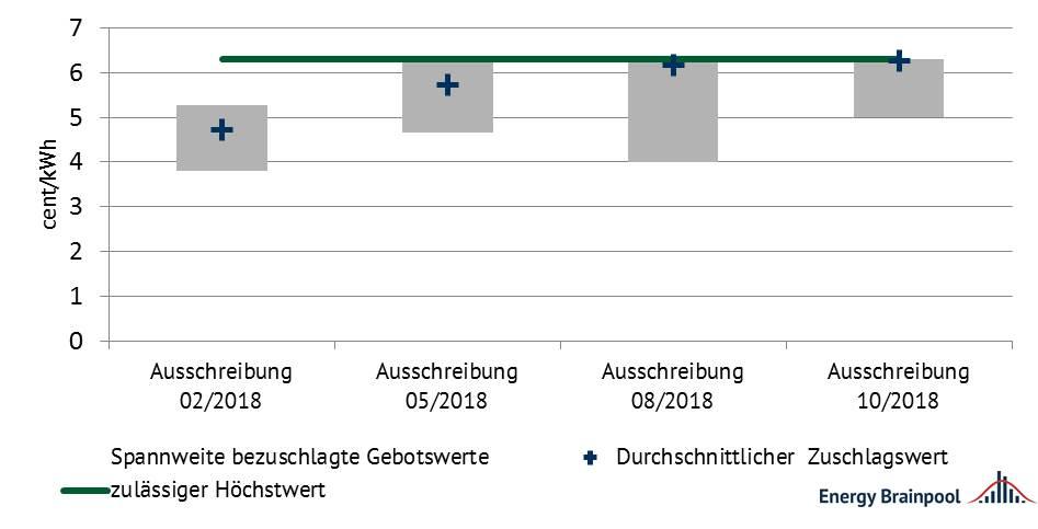 Abbildung 6: Entwicklung der Zuschlagswerte für Wind 2018 [Quelle: eigene Darstellung nach BNetzA]