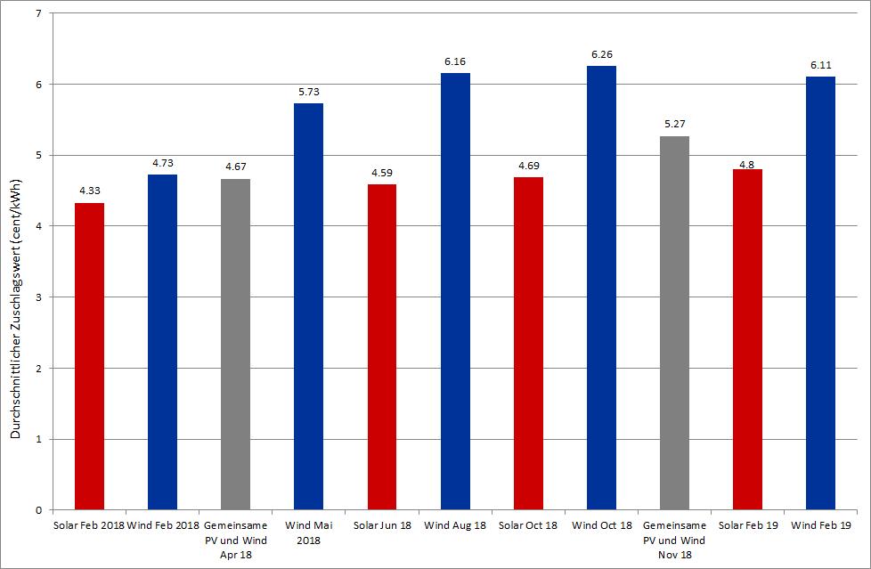 Abbildung 3: durchschnittliche Zuschlagswerte (ct/kWh) in Ausschreibungen für PV und Wind Onshore in Deutschland seit 2018