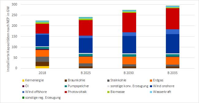 Abbildung 1: Erzeugungskapazitäten in GW Stand 2018, sowie in Szenario B des NEP