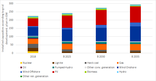 Figure 1: generation capacities in GW status 2018, as well as in scenario B of the NEP, (source: TSOs)