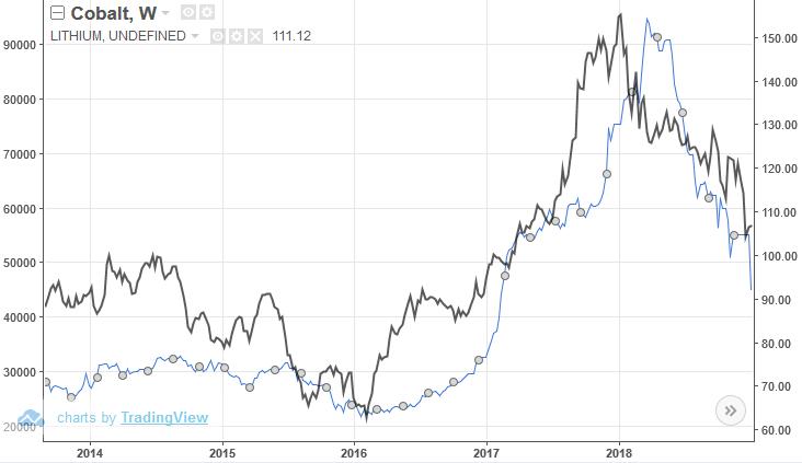 Abbildung 4: Preisentwicklung für Kobalt (blau, links) und Lithium (schwarz, rechts) in Tausend $/Tonne (Quelle: Tradingeconomics.com)