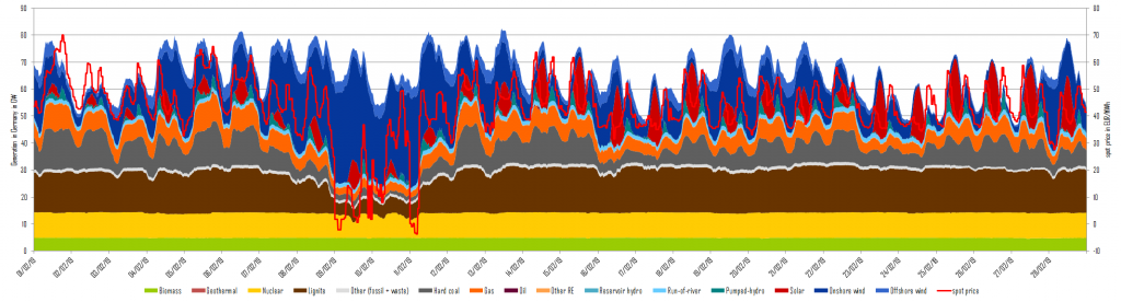 Figure 5: Power generation and day-ahead prices in February 2019 in Germany (source: Energy Brainpool)