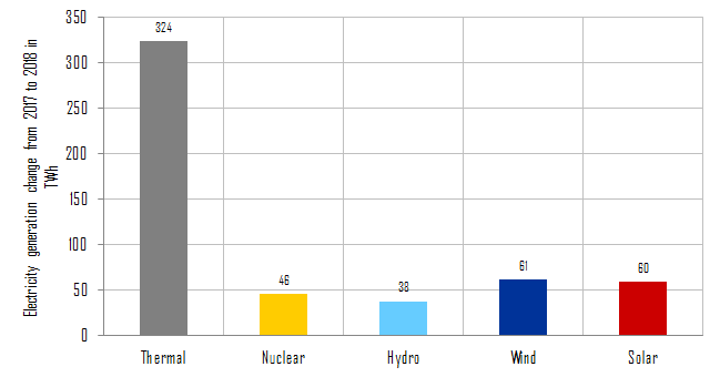 Change in electricity generation (TWh) of different energy carriers compared to the previous year in China in 2018