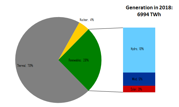 Generation mix in China in 2018 (note: Biomass generation is not included here, as no data is available, but should be in the order of 1 per cent of total generation)