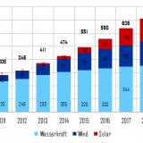 Abbildung 1: Entwicklung der installierten Leistung von Wasser-, und Windkraft und Solar in China sowie Kapazitätsziele in 2020