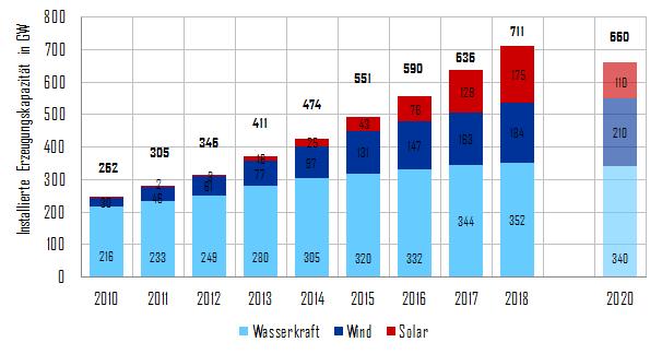 Entwicklung der installierten Leistung von Wasser-, und Windkraft und Solar in China sowie Kapazitätsziele in 2020 (Quelle: China Energy Portal)