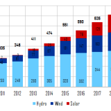 Figure 1: Capacity development of hydro, wind and solar in China, along with capacity goals in 2020