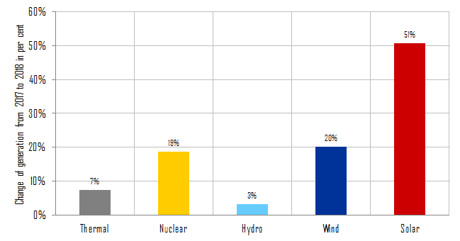 Percentage change in electricity generation of different energy carriers compared to the previous year in China in 2018