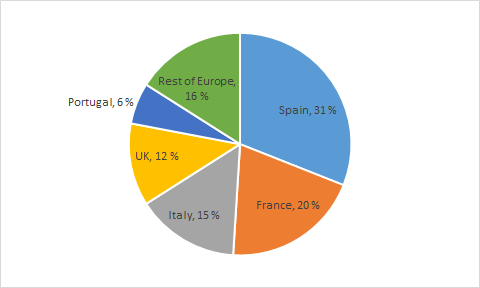 Top LNG importers in the EU in 2017 in per cent of total LNG imports, Energy Brainpool