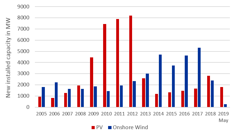 annual newly installed capacity of PV and onshore wind since 2005 until May 2019 in MW