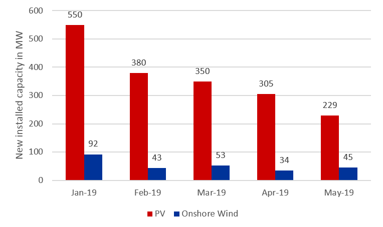 new PV and onshore wind power generation in the first five months of 2019 in MW