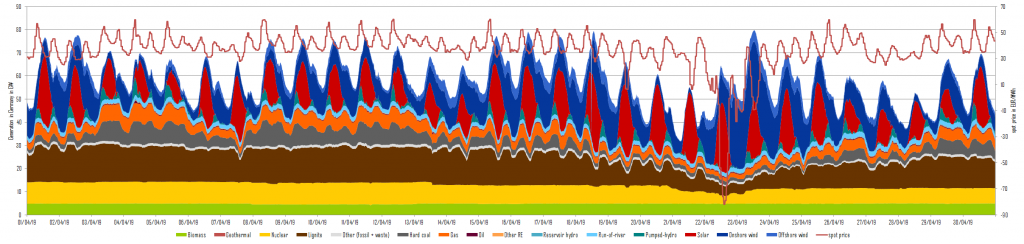 Power generation and day-ahead prices in April 2019 in Germany