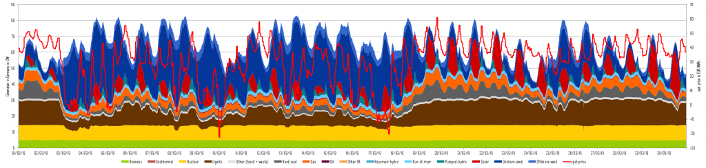 Power generation and day-ahead prices in March 2019 in Germany