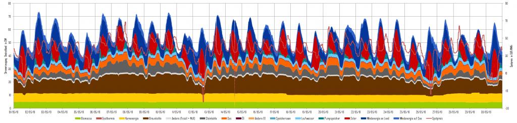 Abbildung 3: Stromerzeugung und Day-Ahead-Preise im Mai 2019 in Deutschland (Quelle: Energy Brainpool)