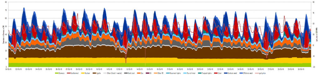 Power generation and day-ahead prices in May 2019 in Germany