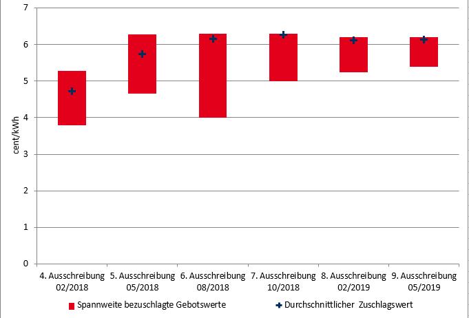Abbildung 1: Kennzahlen der Onshore Windausschreibungen seit Beginn 2018 in Deutschland (Quelle Energy Brainpool)