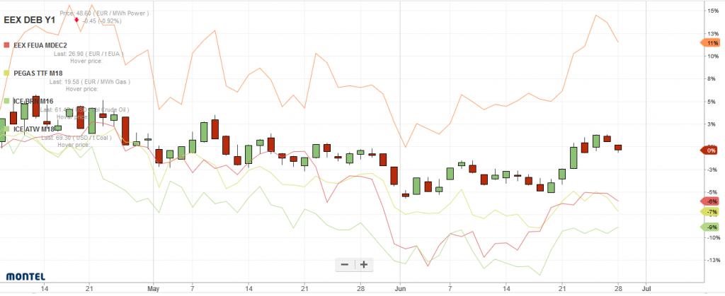 relative Preisveränderungen für Frontjahrkontrakte für Kohle (rote Linie), Gas (gelbe Linie), Öl (grüne Linie), CO2 (orangenfarbene Linie) und Strom (candel sticks) von Mitte April bis Ende Juni 2019