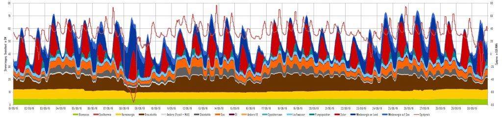 Stromerzeugung und Day-Ahead-Preise im Juni 2019 in Deutschland