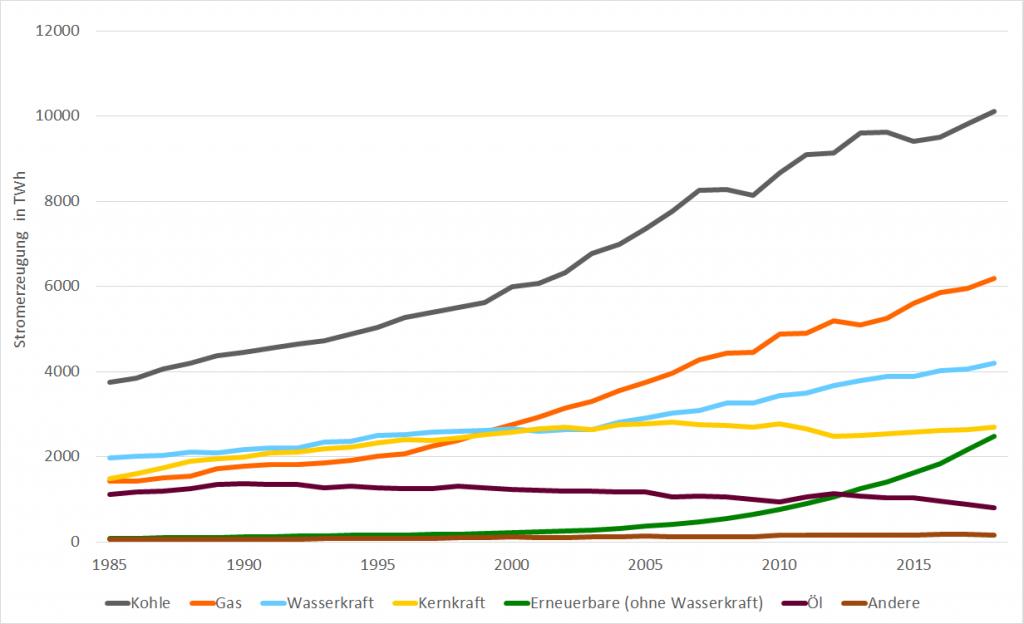 globale Stromerzeugung von 1985 bis 2018 durch verschiedene Brennstoffe in TWh
