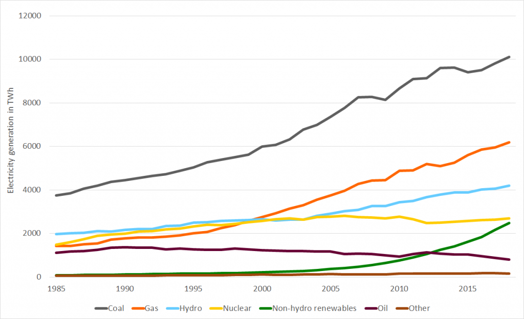 global electricity generation since 1985 until 2018 by different fuels in TWh
