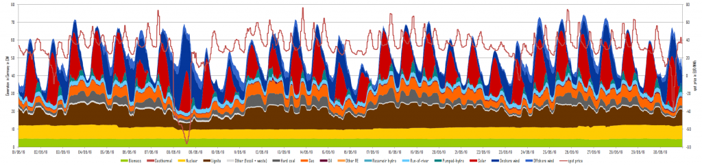 electricity generation and day-ahead prices in July 2019 in Germany