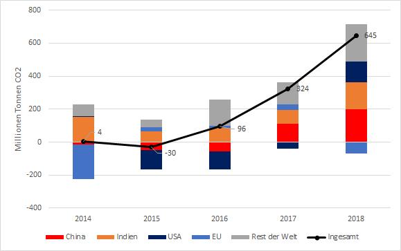 jährliche energiebedingte CO2-Emissionen nach Schlüsselregionen in Millionen Tonnen CO2 von 2014 bis 2018
