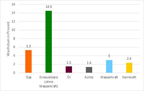 Wachstumsraten verschiedener Kraftstoffe im Jahr 2018 in Prozent